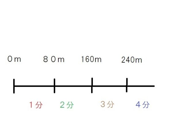 7.不動産広告における「距離」と「時間」について